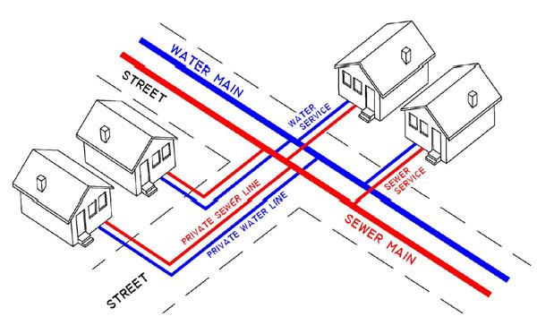 Sewer line diagram